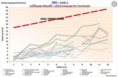 LLC2007Pretest-Results-sm